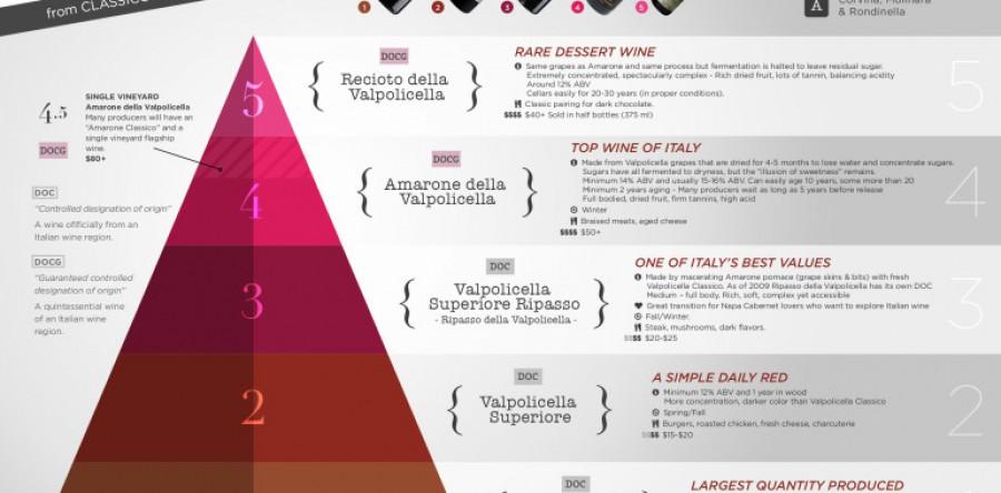 Cấp độ Rượu vang Valpolicella  từ Classico đến Amarone
