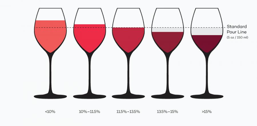Nồng độ cồn trong rượu vang: Từ nhẹ nhất đến mạnh nhất