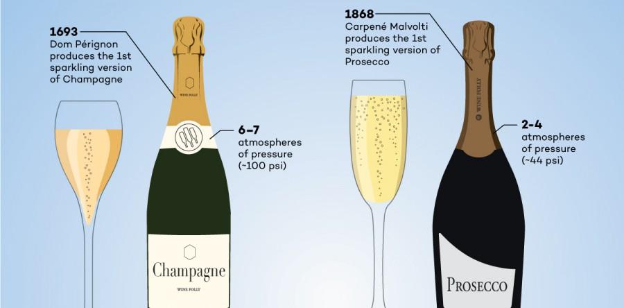 Champagne vs Prosecco: Sự khác biệt thực sự